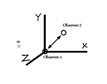 we further define our origin as one of the observers now observer 2 who is making measurements has a very clear idea about origin observer 1 and his